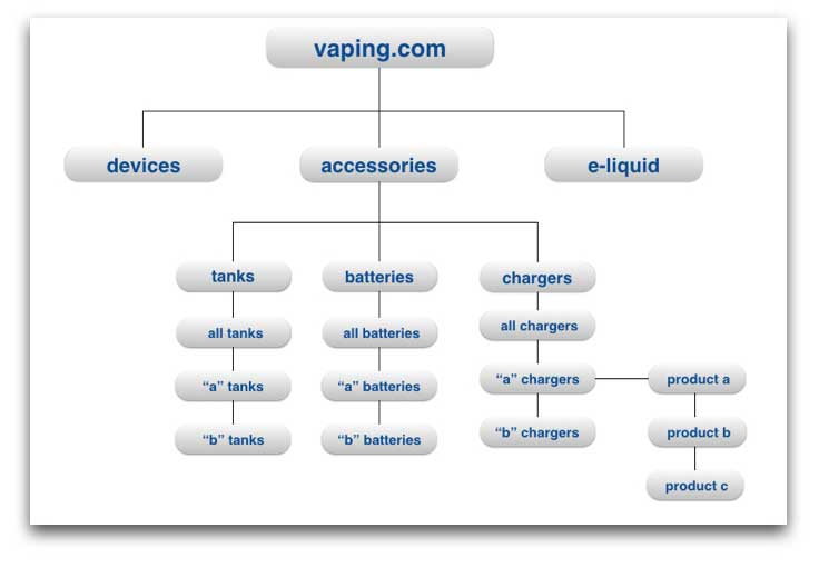 Example Simple Site Structure Using Keywords