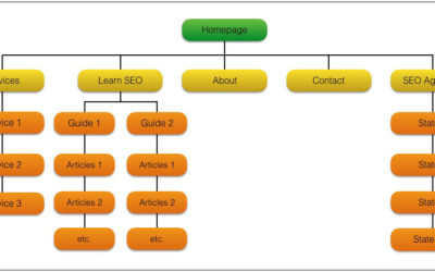 How to Structure Your Website for SEO