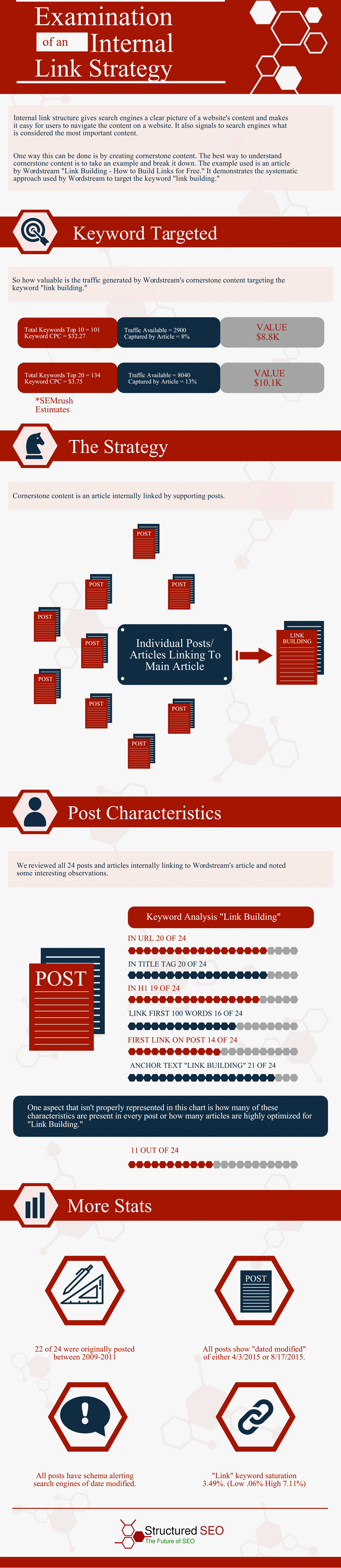 Examination of an Internal Link Strategy