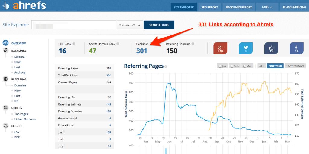 Ahrefs Backlink Analysis