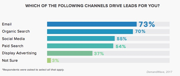 Lead Channels