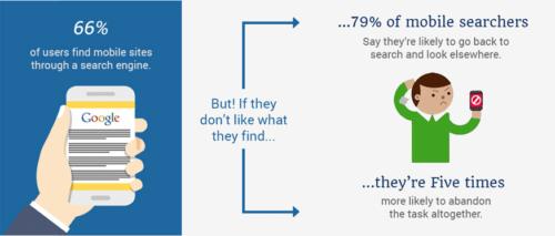 Mobile user statistics.